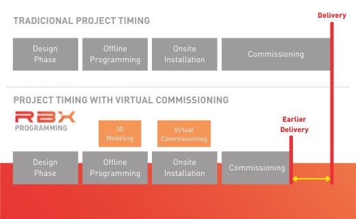 Ventajas del Virtual Commissioning